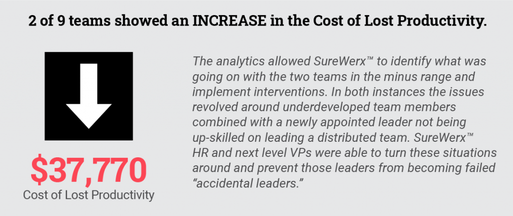 2 of 9 teams showed an increase in the Cost of Lost Productivity of $37,770. Executive leaders were able to turn these situations around once the need for development was pinpointed through the analytics.