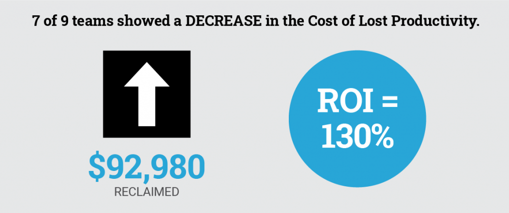 7 of 9 teams showed a decrease in the Cost of Lost Productivity, reclaiming $92,980 for an ROI of 130%.