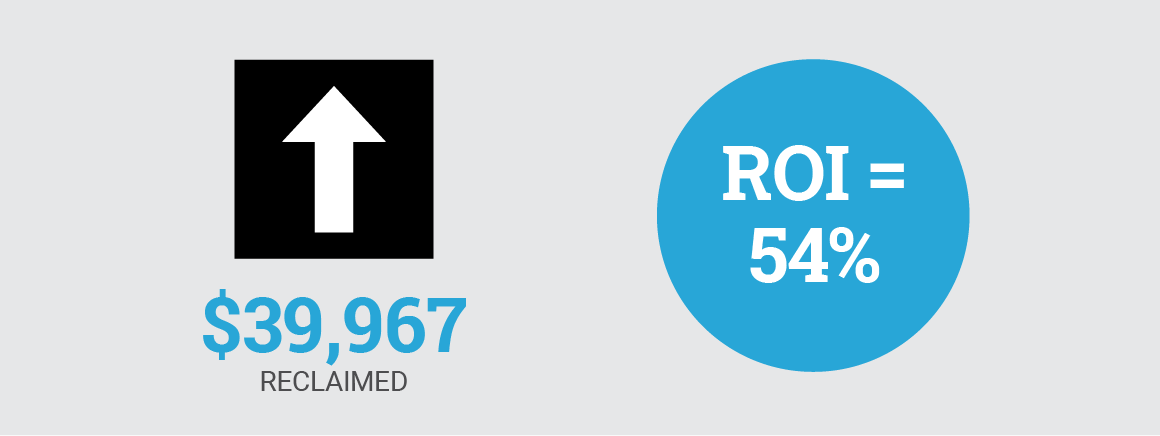 $39,967 reclaimed for an ROI of 54%