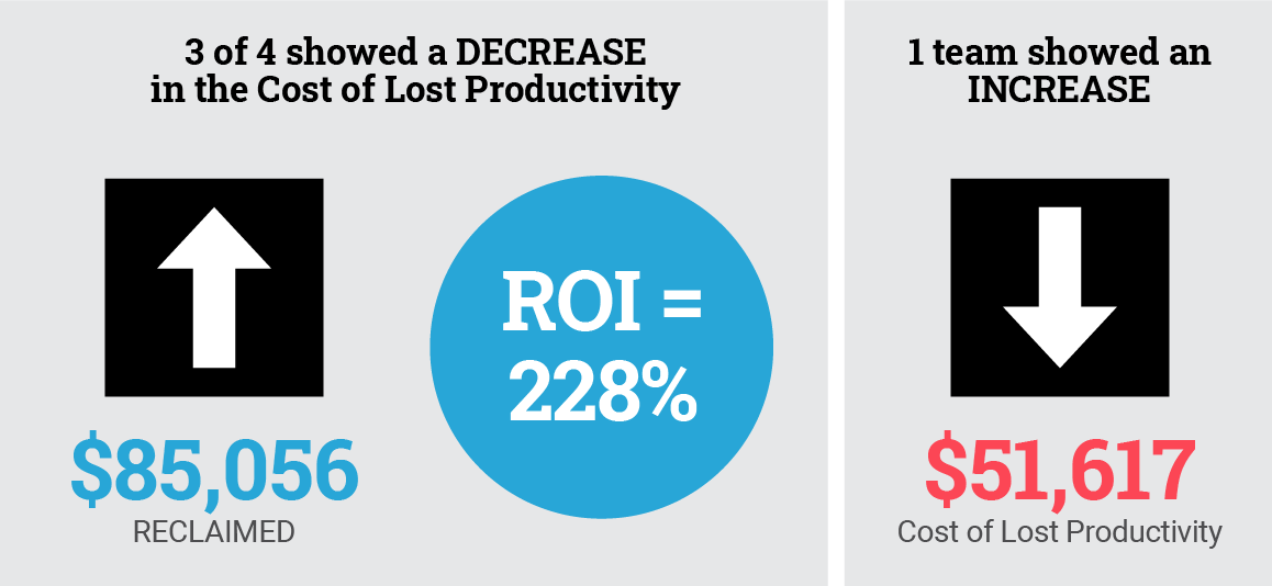 3 of 4 showed a DECREASE in the Cost of Lost Productivity ($85,056 reclaimed, ROI of 228%). 1 team showed an INCREASE in the Cost of Lost Productivity of $51,617.
