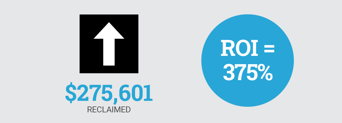 Overall result: $275,601 reclaimed with an ROI of $375%