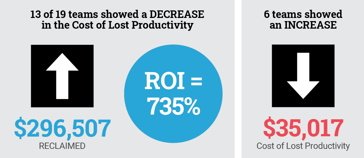 13 of 19 teams showed a DECREASEin the Cost of Lost Productivity, reclaiming$296,507 with a 735% ROI.6 teams showedan INCREASE of $35,017.